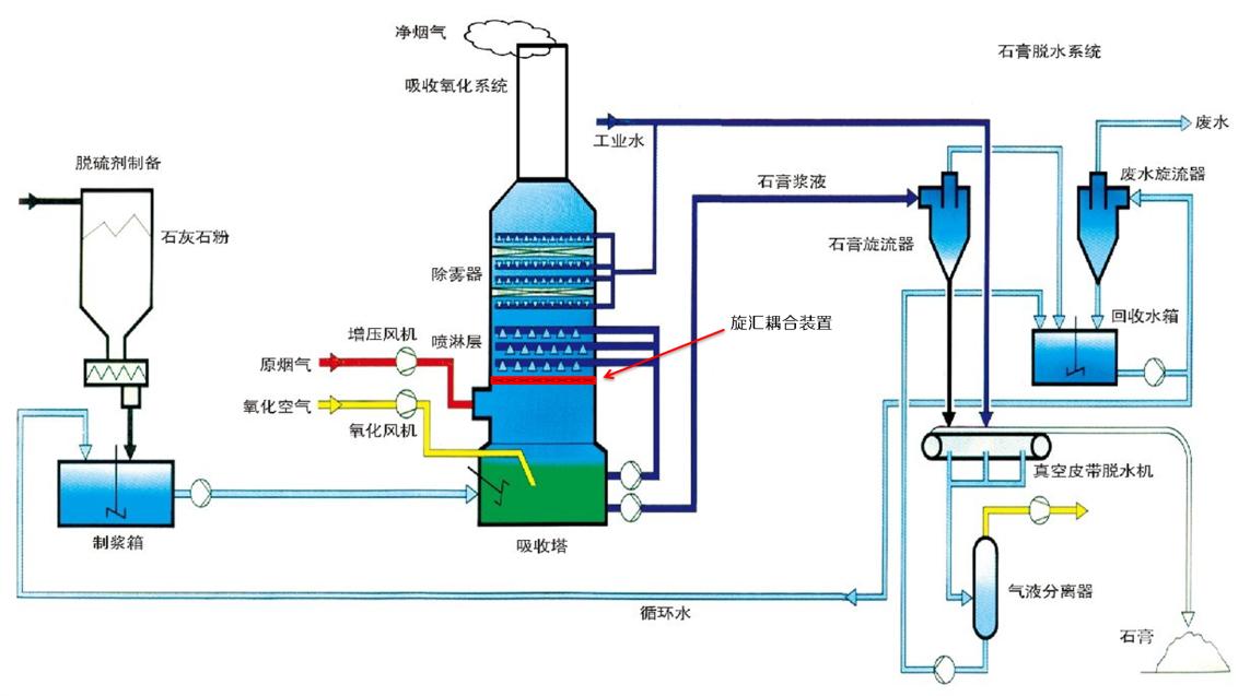 石灰石石膏湿法脱硫 一、 技术原理: 用石灰石(CaCO3)浆液作为脱硫剂与烟气中的SO2反应,首先生成亚硫酸钙,再通过向浆液池内鼓氧,将亚硫酸钙氧化为硫酸钙(石膏)。 其副产品石膏可抛弃,也可以回收利用。 主要反应原理  二、工艺描述: 将配好的石灰浆液通过循环浆液泵送入吸收塔顶部喷淋,与烟气逆向流动,经洗涤净化后的烟气通过烟囱排空。石灰浆液在吸收SO2后, 成为含有亚硫酸钙和亚硫酸氢钙的混合液,向浆液池内鼓入空气,亚硫酸钙和亚硫酸氢钙被氧化生成的石膏,石膏经脱水后外运。  石灰石石膏湿法工艺流程图